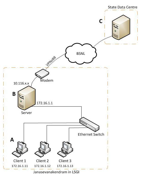 VPN Network diagram